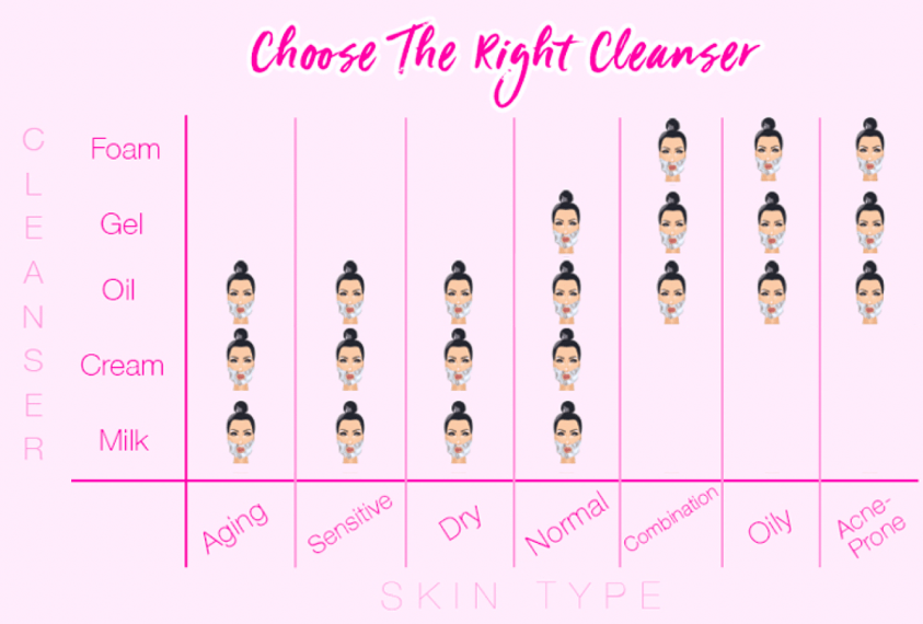Choose the Right cleanser